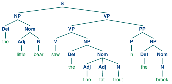 Immediate constituent analysis sentences
