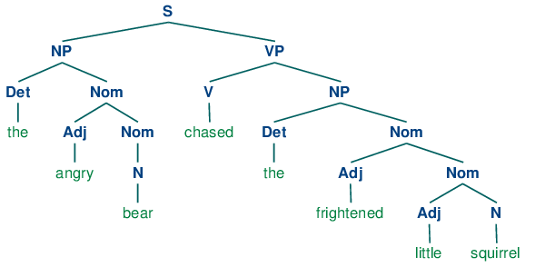 8 analyzing sentence structure a treeimagesch08 tree 6g ccuart