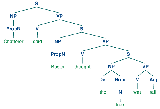 8 analyzing sentence structure b treeimagesch08 tree 7g ccuart