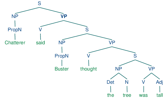 Syntax tree diagram practice pdf easy to read wiring diagrams 8 analyzing sentence structure rh nltk org fault tree diagram fault tree diagram ccuart Images