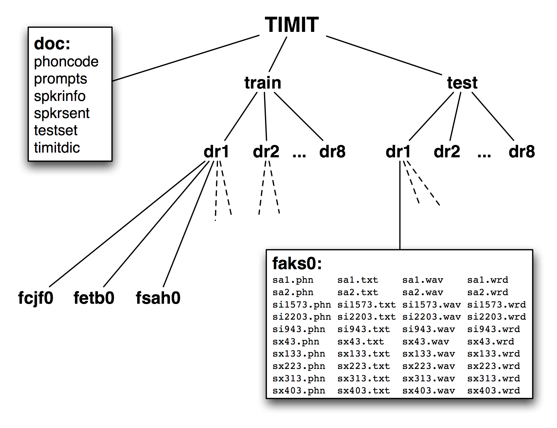 Timit speech database download.