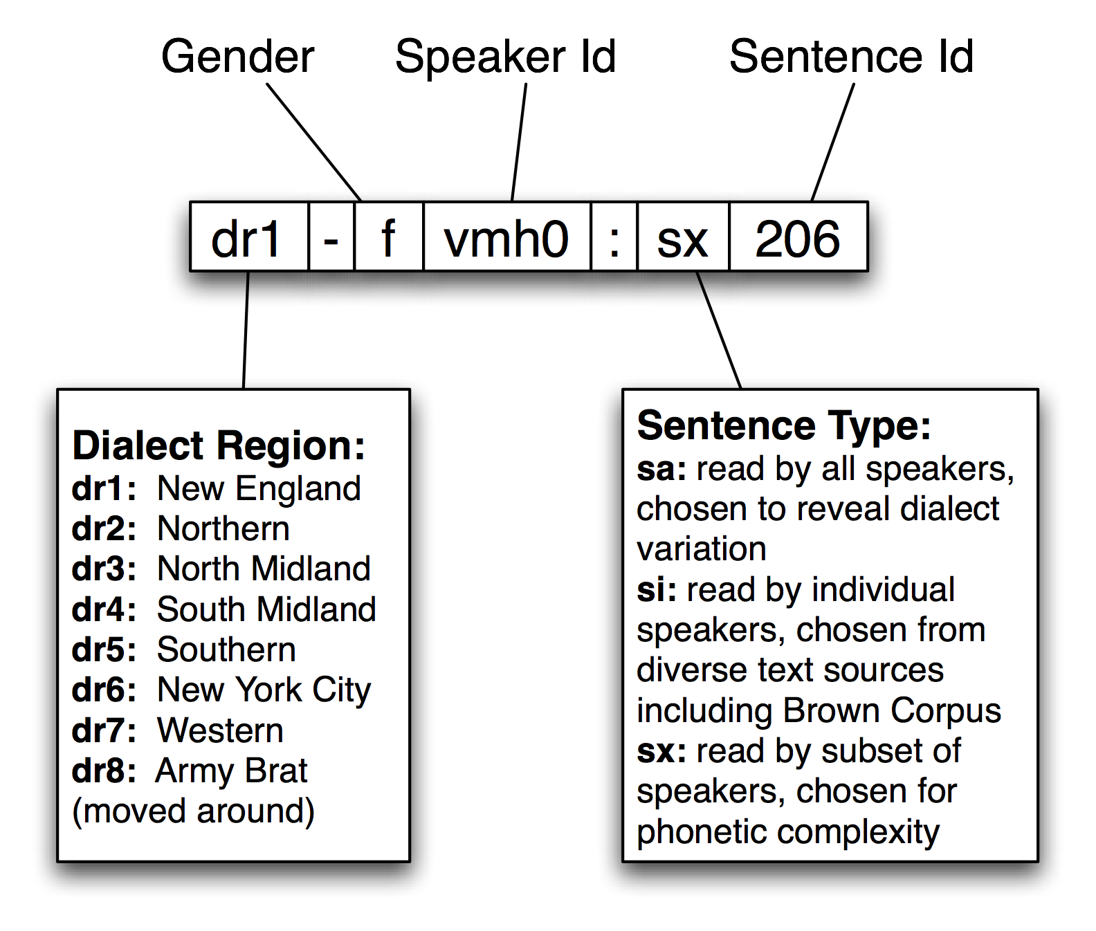 11  Managing Linguistic Data